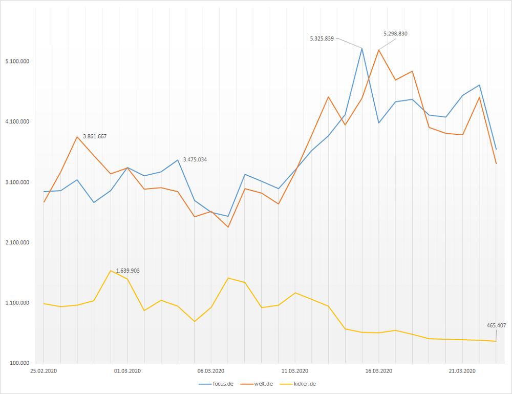 Entwicklung der Avg. Daily Visits ausgewählter Seiten (Quelle: SimilarWeb, abgerufen am: 26.03.2020)