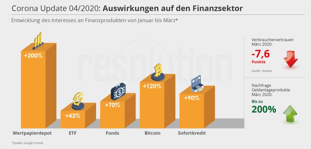 Corona - Auswirkungen für Finanzprodukte, April 2020