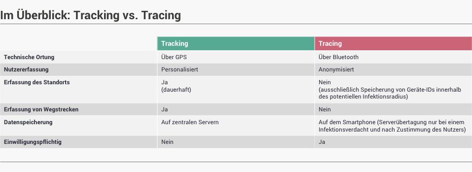 Data Driven Marketing - Tracking vs. Tracing, Überblick