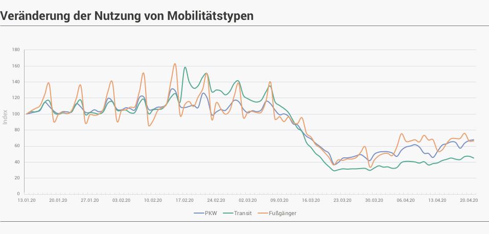 AREASOLUTIONS: Apple Mobilitätstypen - Veränderung der Nutzung von Mobilitätstypen
