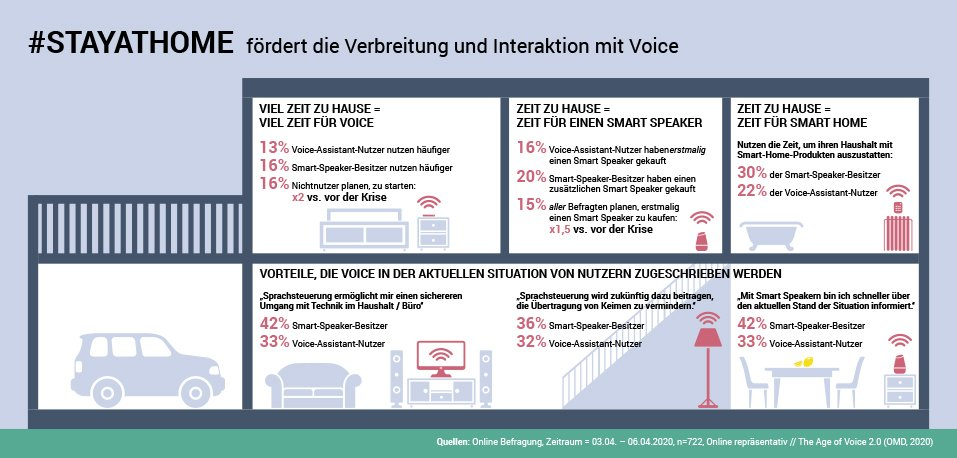Let's Make Lemonade: Voice und Corona - Infografik Haus