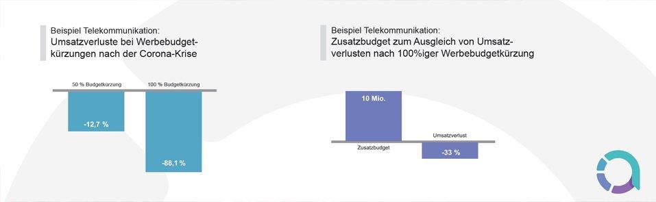 ANNALECT - Simulation krisenbedingte Werbestopps / Telekommunikations-Markt